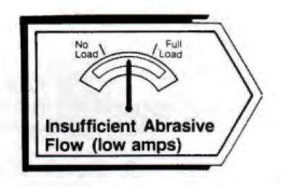 insufficient abrasive flow